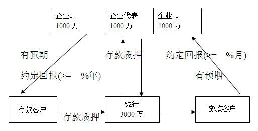 融资贷款公共服务平台业务流程图